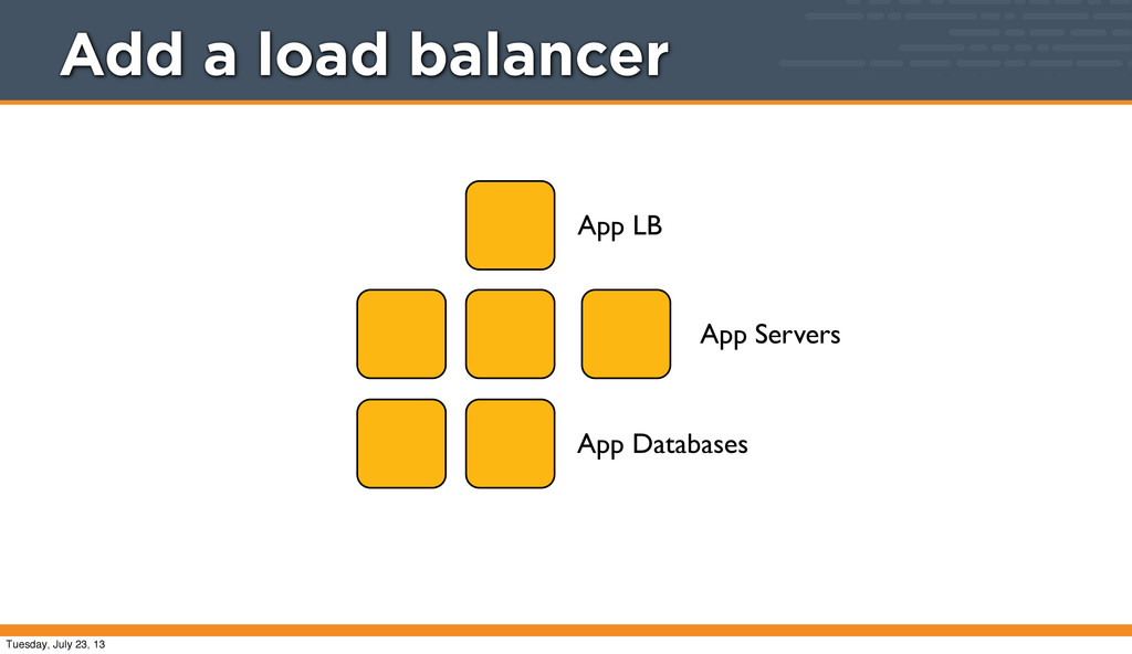 App LB App Servers App Databases Add a load bal...