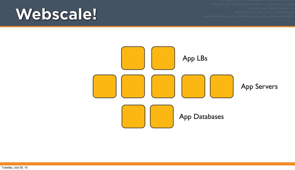 App LBs App Servers App Databases Webscale! Tue...