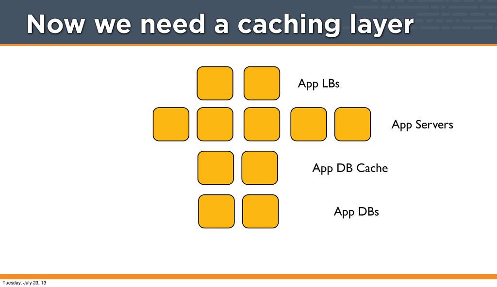 App LBs App Servers App DB Cache App DBs Now we...