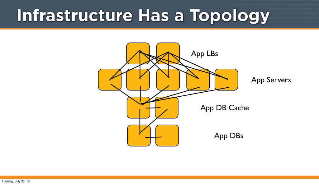 App LBs App Servers App DB Cache App DBs Infras...