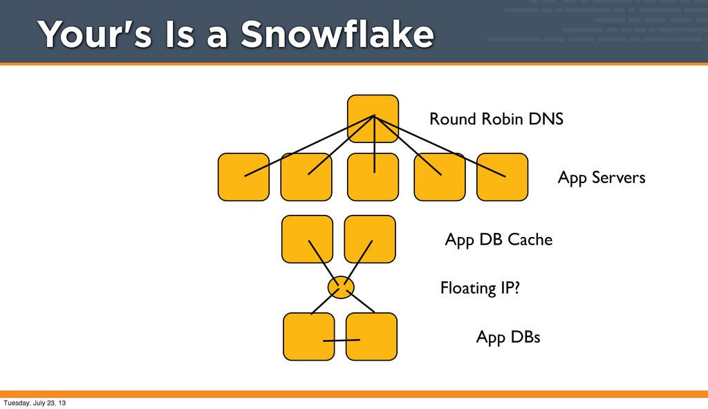 Round Robin DNS App Servers App DB Cache App DB...