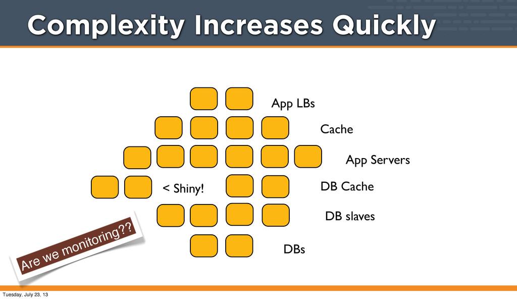 App LBs App Servers < Shiny! DB slaves Cache DB...