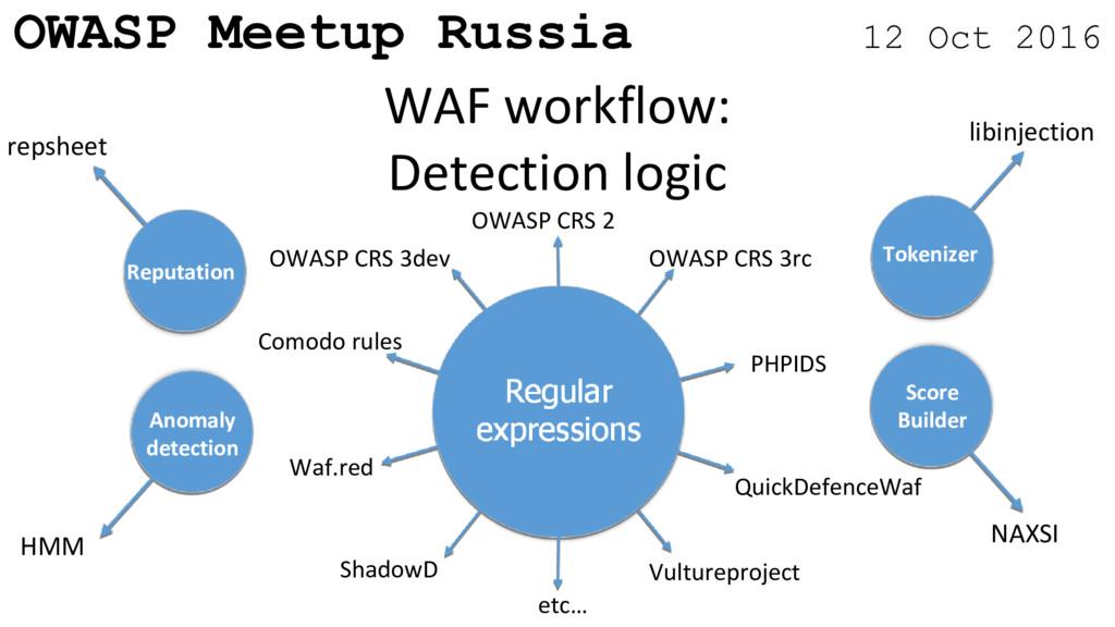 OWASP Meetup Russia 12 Oct 2016 WAF workflow: D...