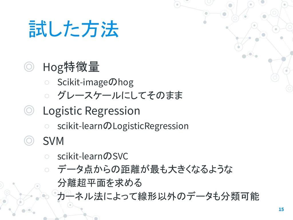 試した方法 ◎ Hog特徴量 ○ Scikit-imageのhog ○ グレースケールにしてそ...