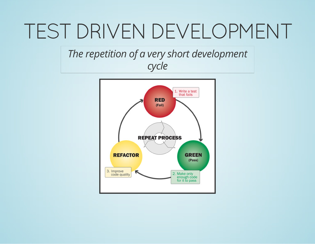 TEST DRIVEN DEVELOPMENT The repetition of a ver...