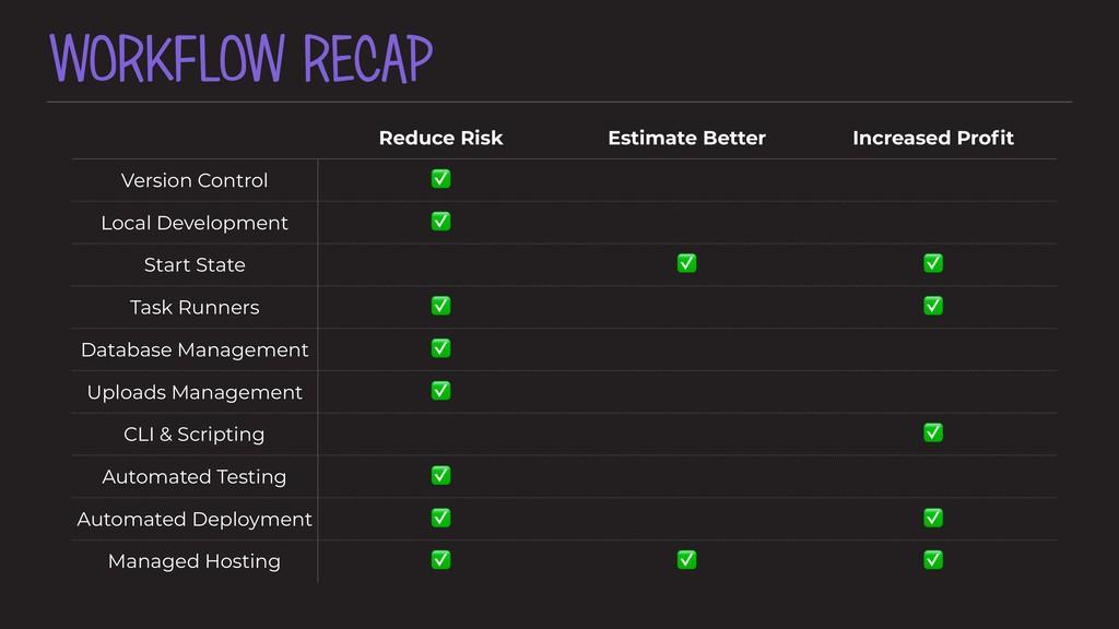 WORKFLOW RECAP Reduce Risk Estimate Better Incr...