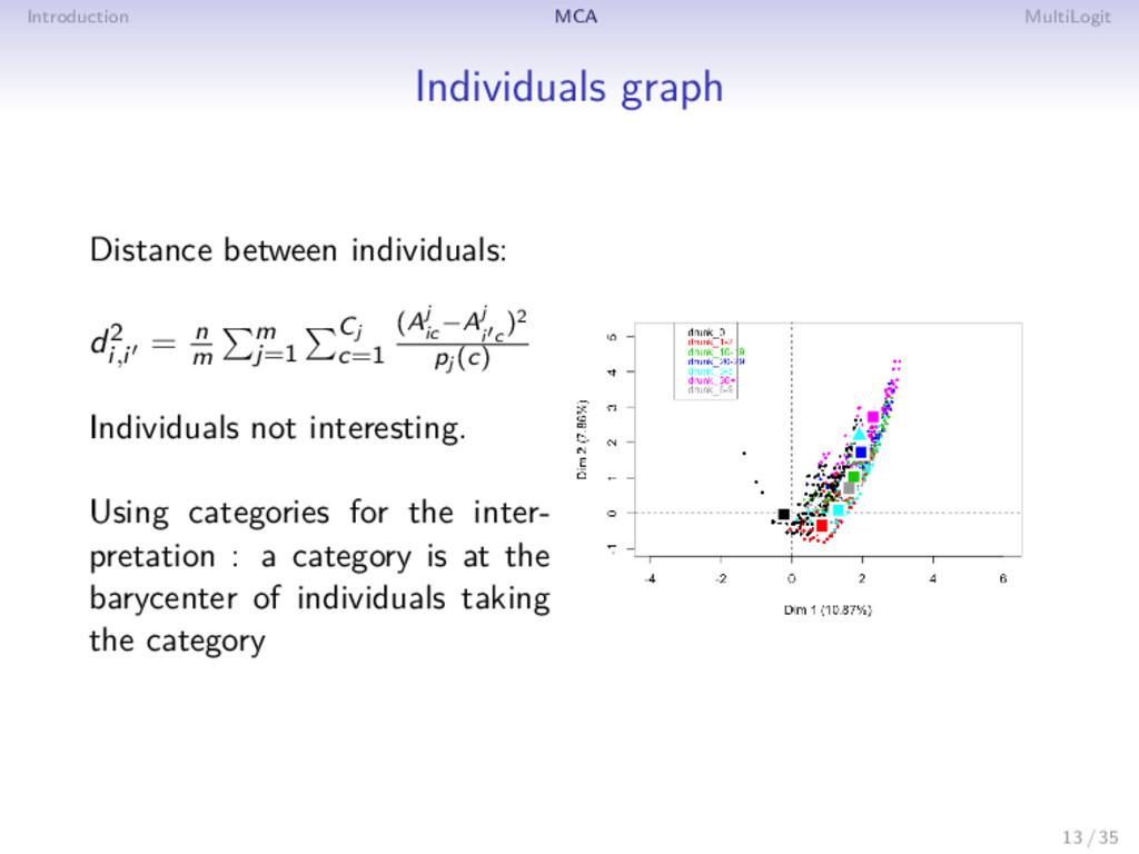 Introduction MCA MultiLogit Individuals graph D...