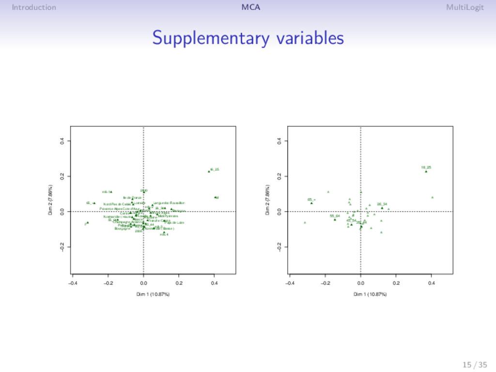 Introduction MCA MultiLogit Supplementary varia...