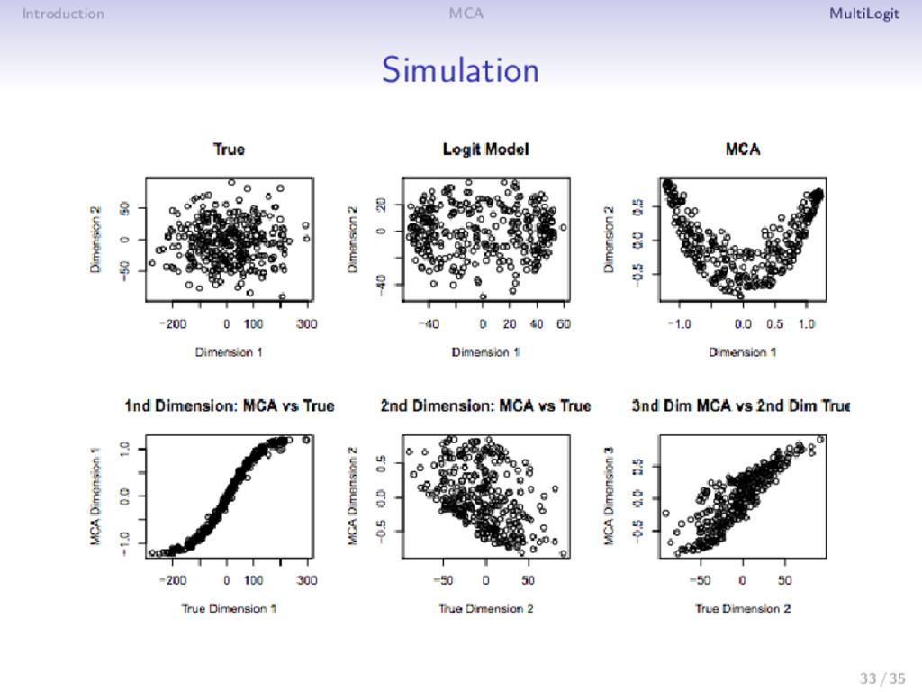 Introduction MCA MultiLogit Simulation 33 / 35