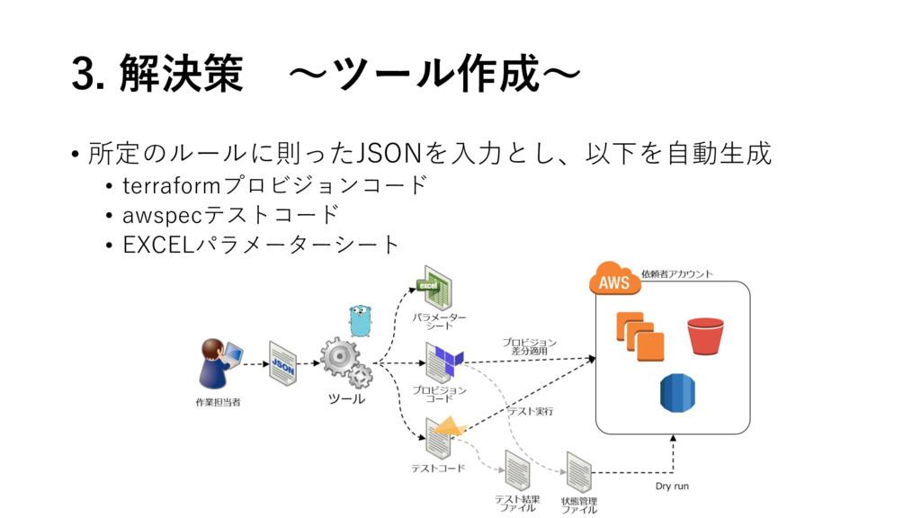3. 解決策 ~ツール作成~ • 所定のルールに則ったJSONを入力とし、以下を自動生成 • ...