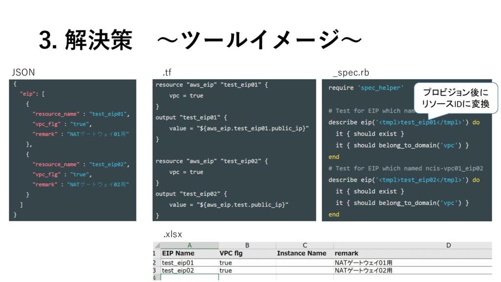 3. 解決策 ~ツールイメージ~ JSON .tf _spec.rb .xlsx プロビジョン...