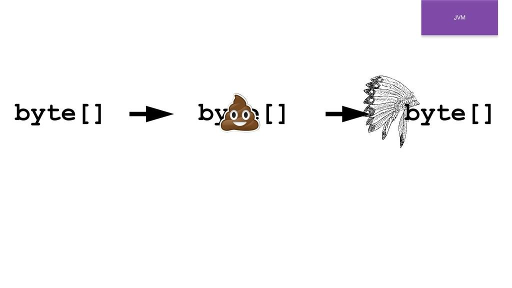 JVM byte[] byte[] byte[]