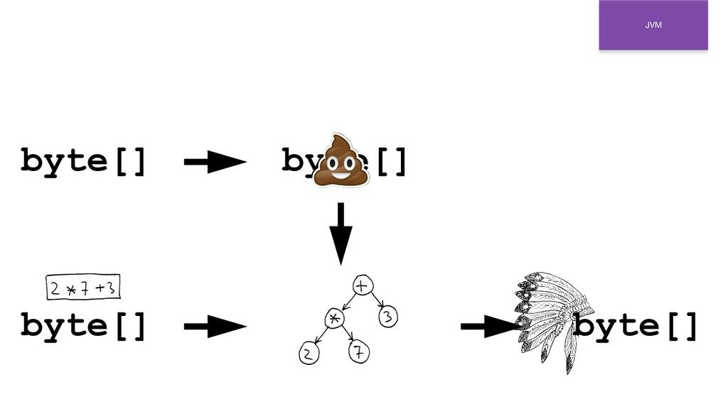 JVM byte[] byte[] byte[] byte[]