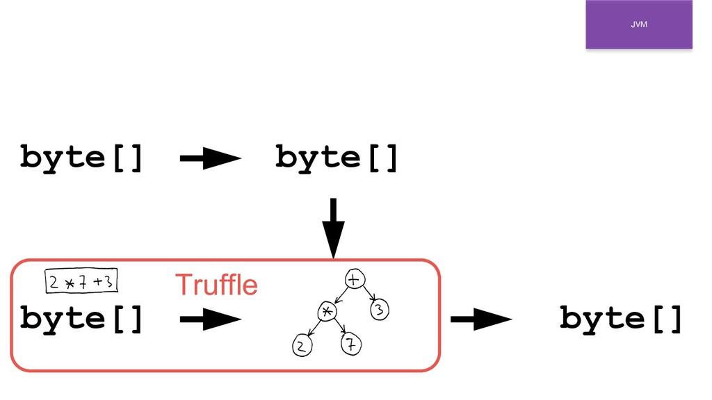 JVM byte[] byte[] byte[] byte[] Truffle