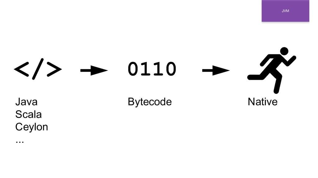 JVM </> 0110 Java Scala Ceylon ... Bytecode Nat...