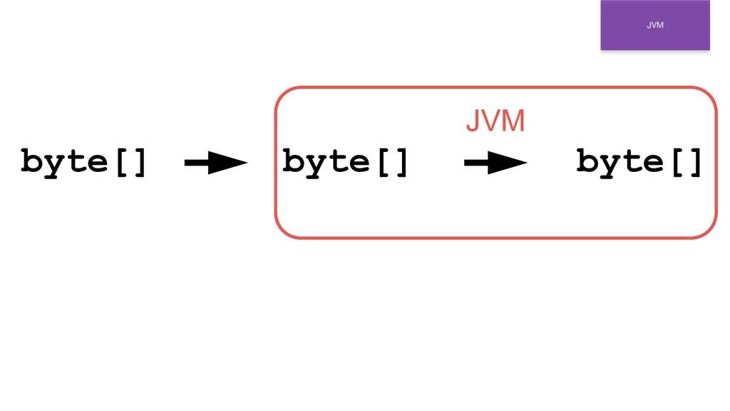 JVM byte[] byte[] byte[] JVM