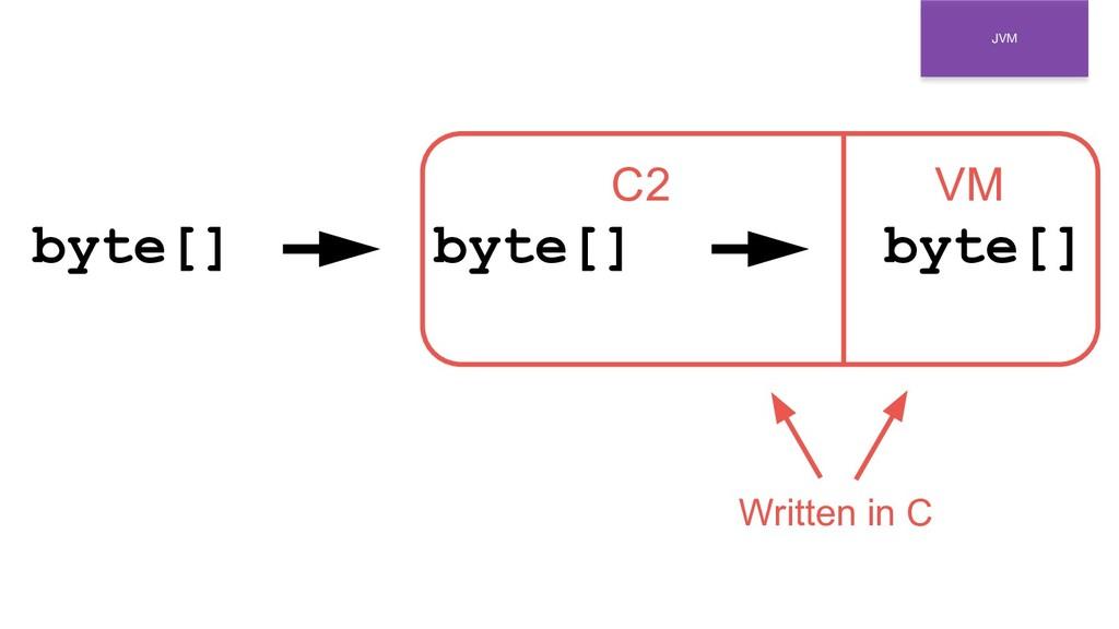 JVM byte[] byte[] byte[] VM C2 Written in C