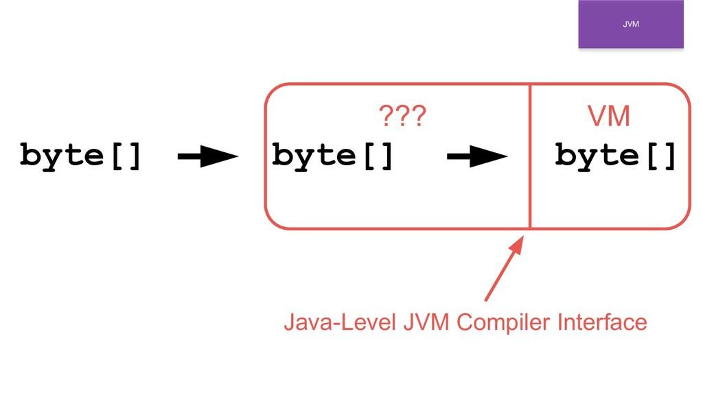 JVM byte[] byte[] byte[] VM ??? Java-Level JVM ...