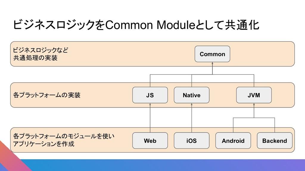 ビジネスロジックをCommon Moduleとして共通化 各プラットフォームの実装 ビジネスロ...