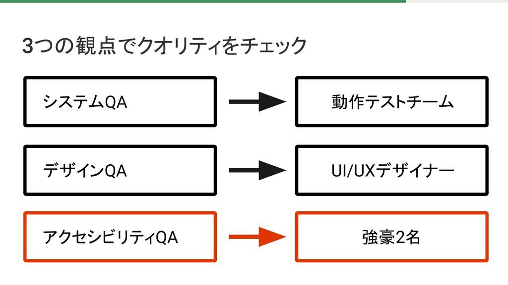 つの観点でクオリティをチェック システムQA デザインQA アクセシビリティQA 動作テストチ...