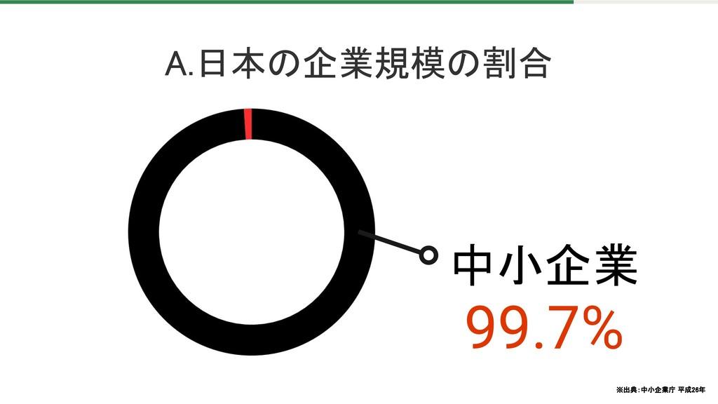 中小企業 99.7% A.日本の企業規模の割合 ※出典:中小企業庁 平成26年