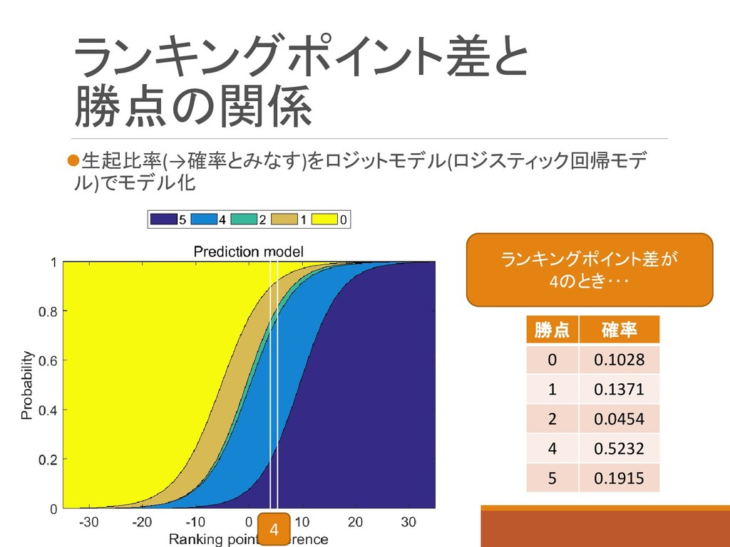 ランキングポイント差と 勝点の関係 生起比率(→確率とみなす)をロジットモデル(ロジスティッ...