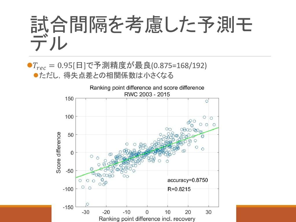 試合間隔を考慮した予測モ デル  = 0.95[日]で予測精度が最良(0.875=168/1...
