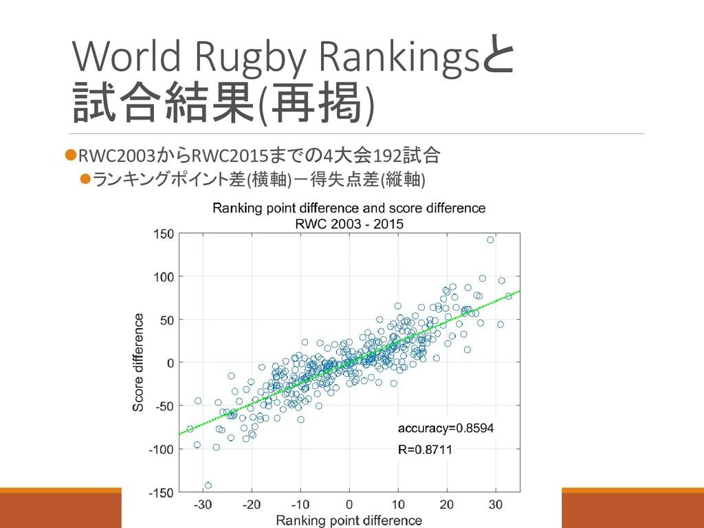 World Rugby Rankingsと 試合結果(再掲) RWC2003からRWC201...