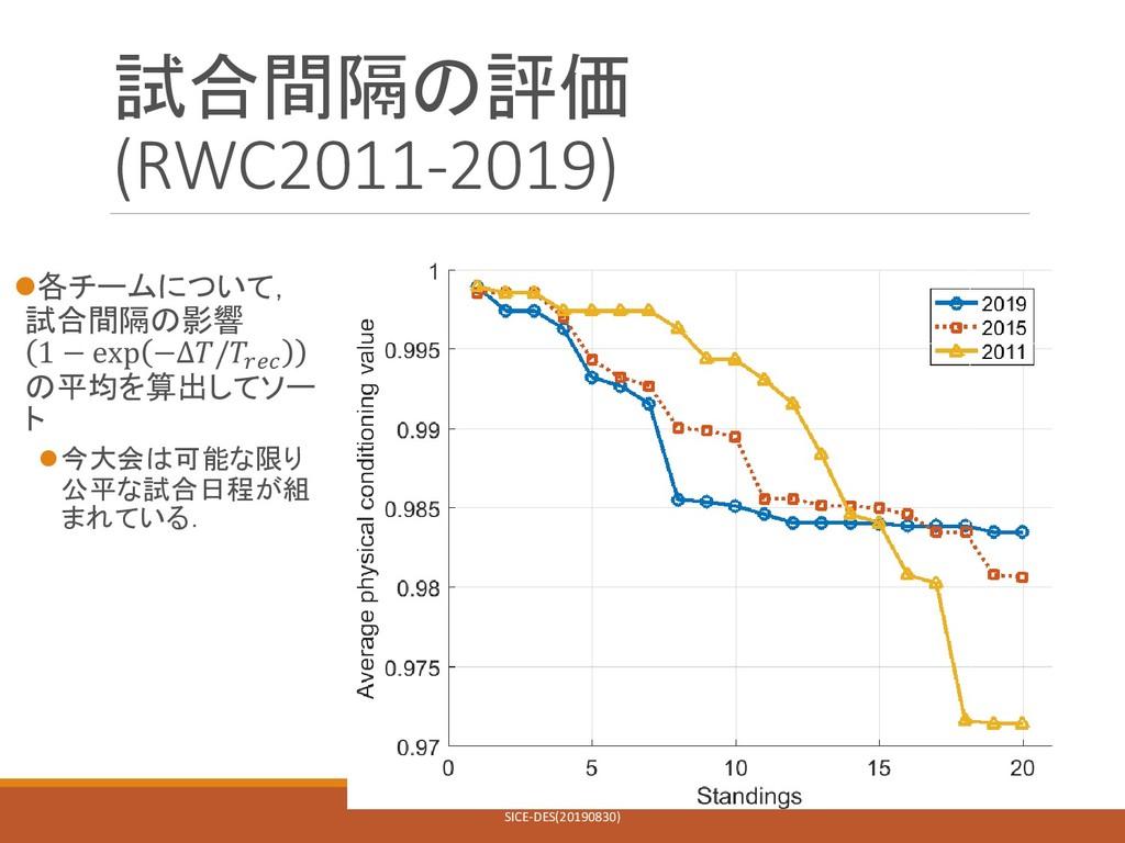試合間隔の評価 (RWC2011-2019) 各チームについて, 試合間隔の影響 1 − e...