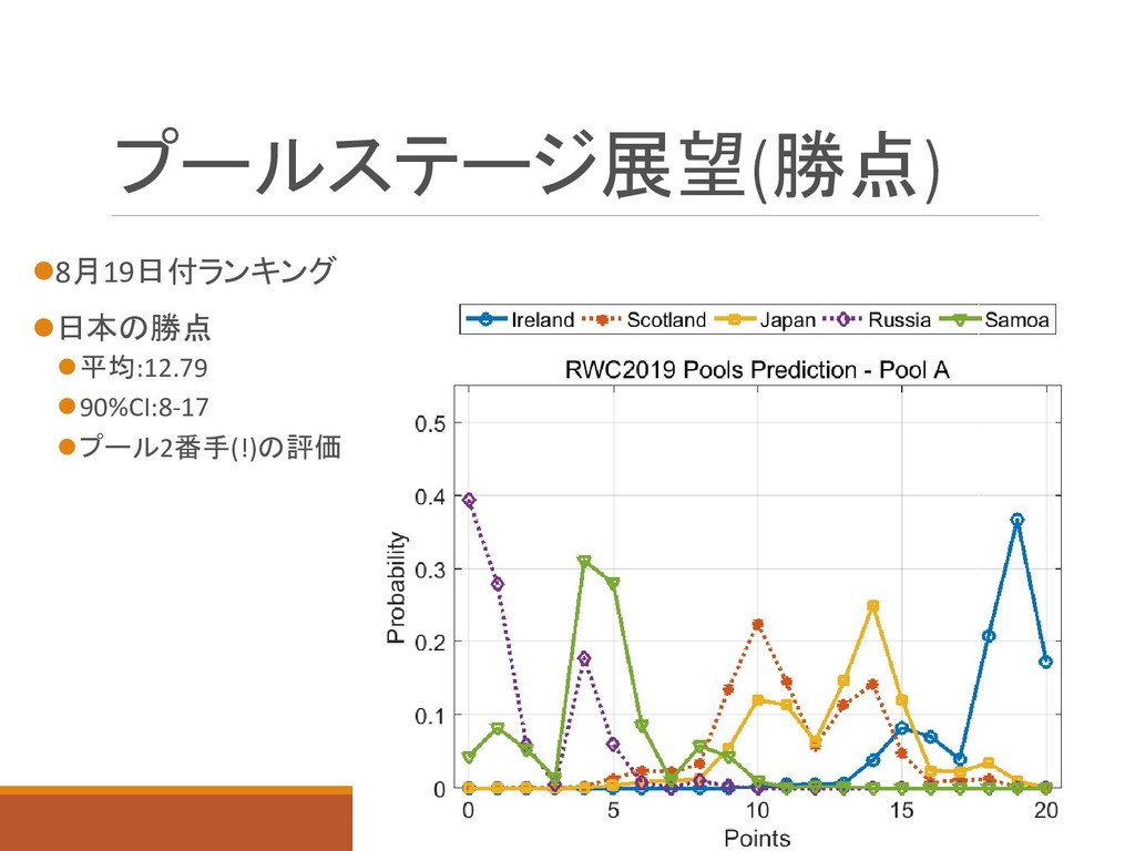プールステージ展望(勝点) 8月19日付ランキング 日本の勝点 平均:12.79 90...