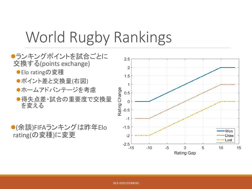 World Rugby Rankings ランキングポイントを試合ごとに 交換する(poin...