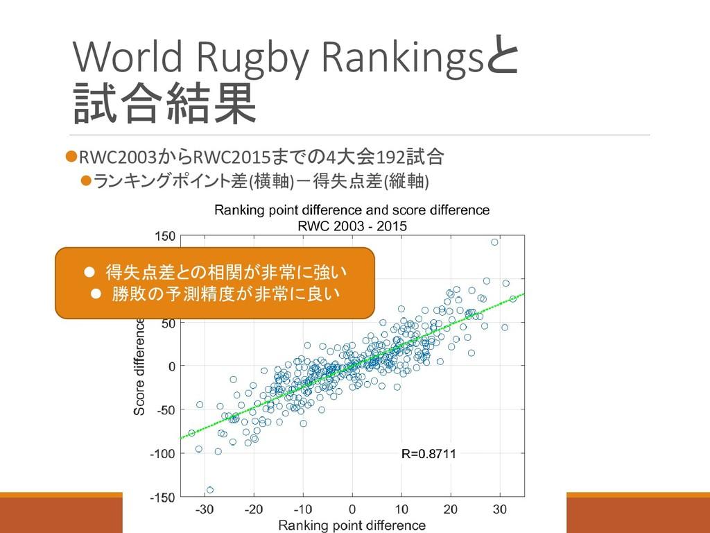World Rugby Rankingsと 試合結果 RWC2003からRWC2015までの...