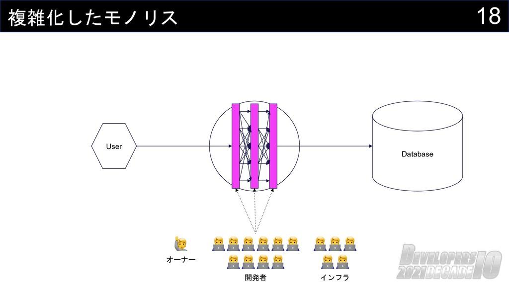 18 複雑化したモノリス Database User 🧑💻🧑💻🧑💻🧑💻🧑💻🧑💻 🧑💻🧑💻🧑💻🧑...