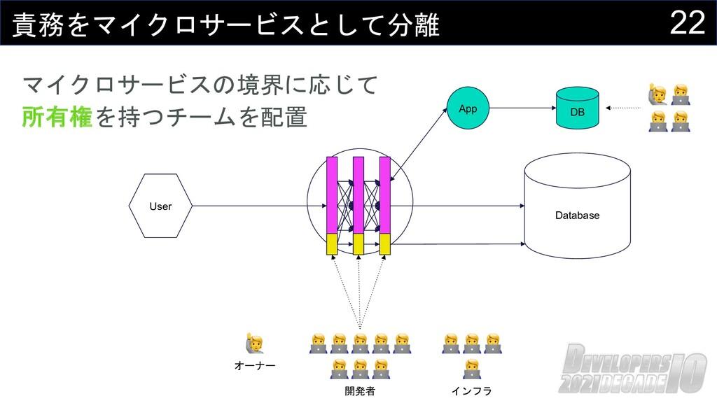 22 責務をマイクロサービスとして分離 Database User マイクロサービスの境界に応...