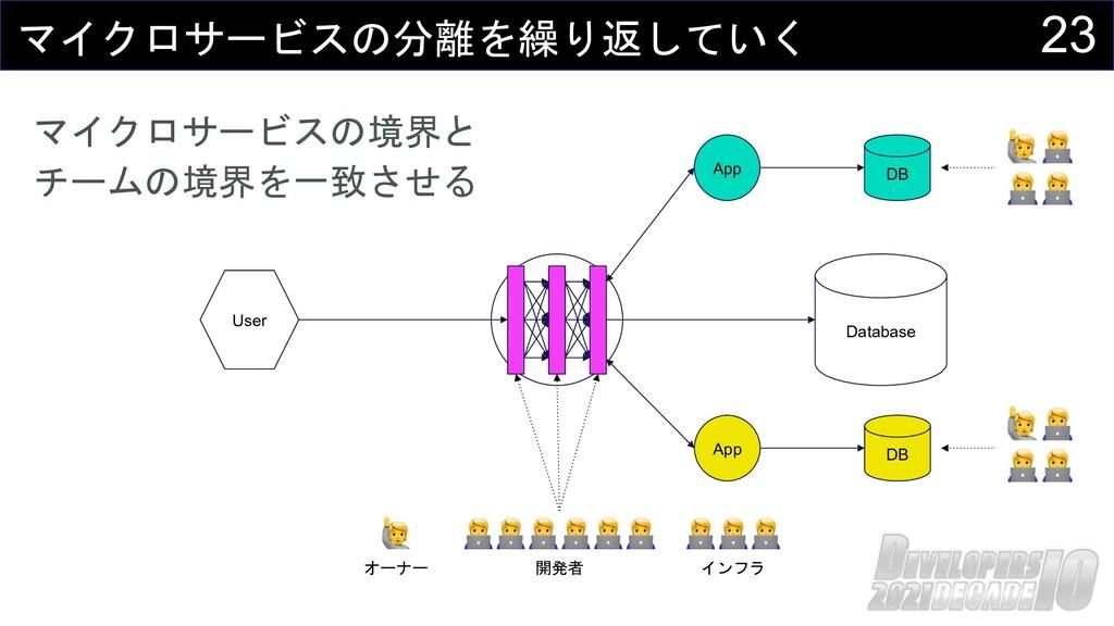 23 マイクロサービスの分離を繰り返していく User マイクロサービスの境界と チームの境界...