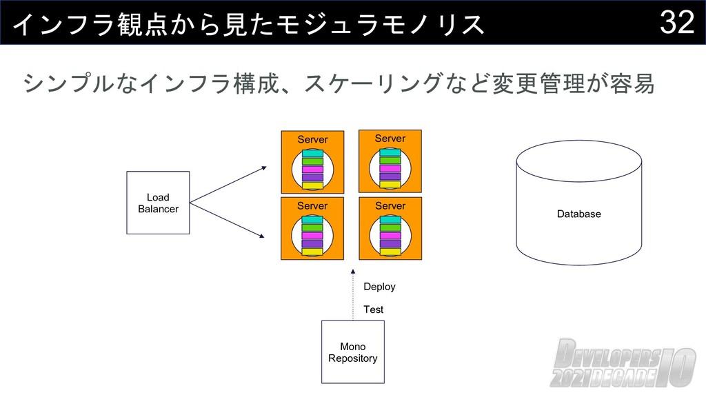 インフラ観点から見たモジュラモノリス Load Balancer 32 Database シン...