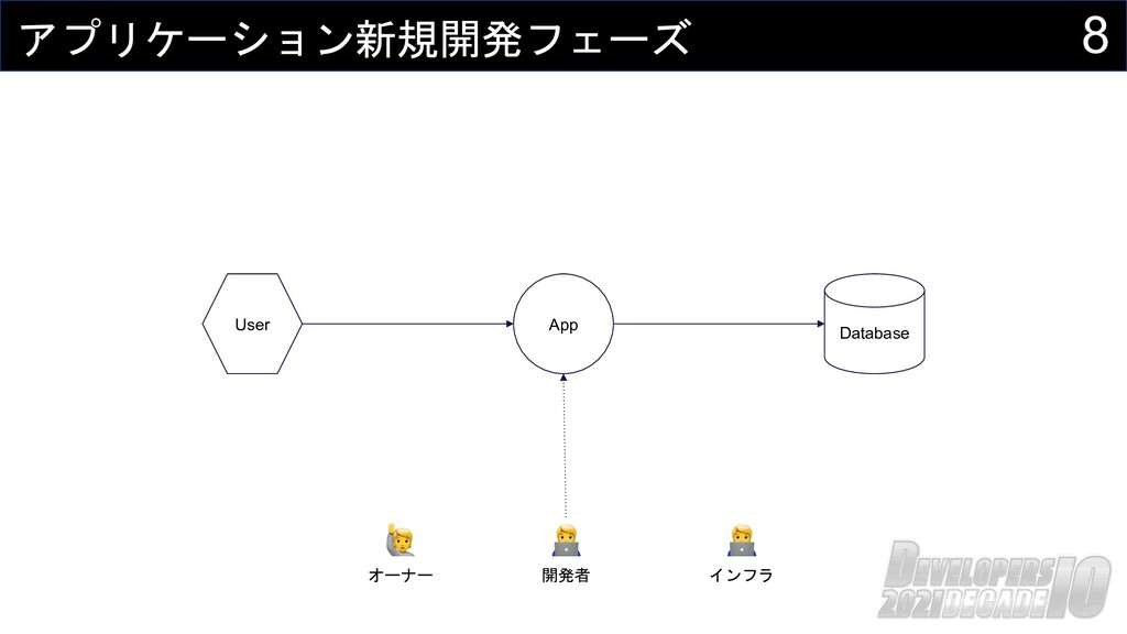 8 アプリケーション新規開発フェーズ Database App User 🧑💻 開発者 🧑💻 ...