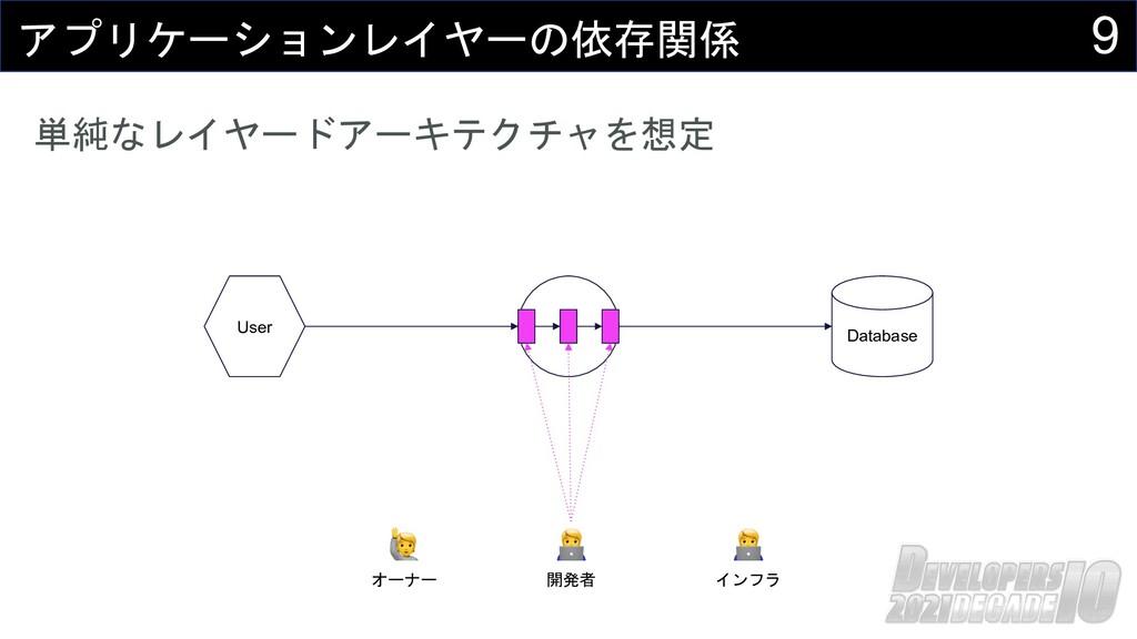9 アプリケーションレイヤーの依存関係 Database User 単純なレイヤードアーキテク...