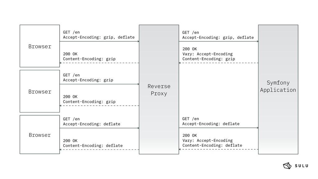 Browser Reverse Proxy Symfony Application GET /...