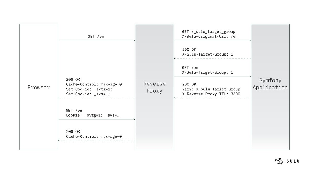 Reverse Proxy Symfony Application GET /en Brows...