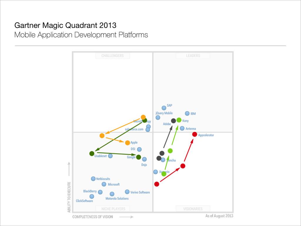 Gartner Magic Quadrant 2013  Mobile Application...