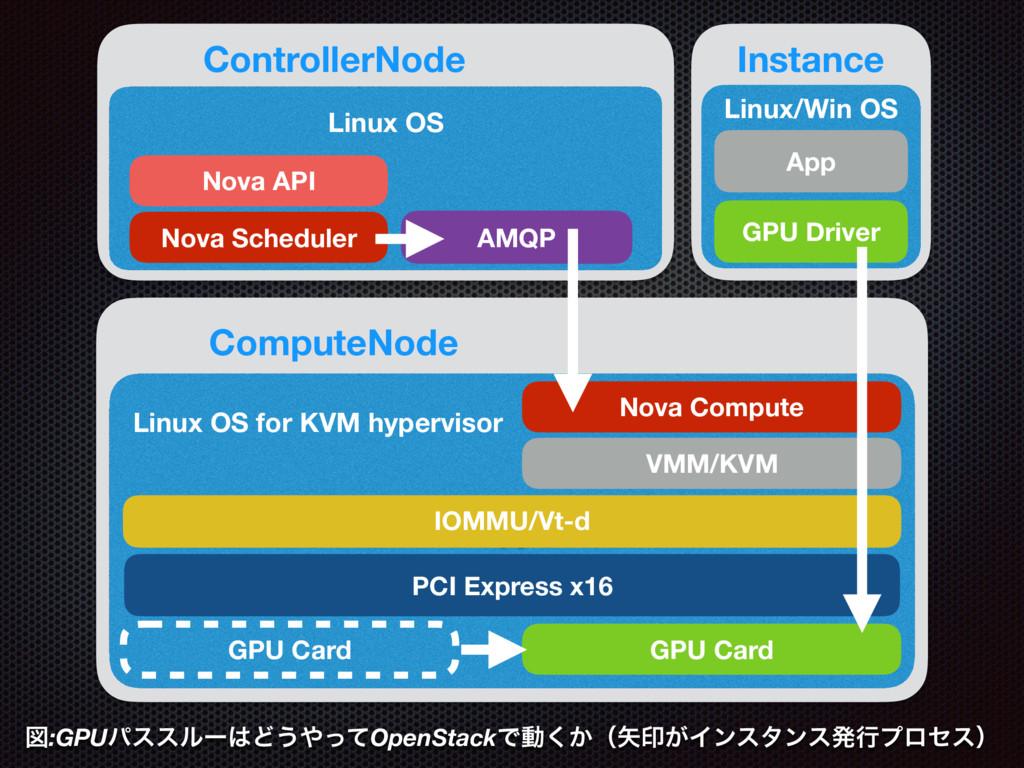 K Linux OS for KVM hypervisor GPU Driver App In...