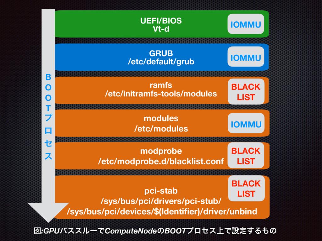modprobe /etc/modprobe.d/blacklist.conf pci-sta...