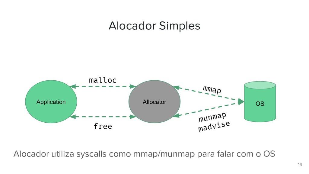 Alocador Simples 14 Application Allocator OS ma...