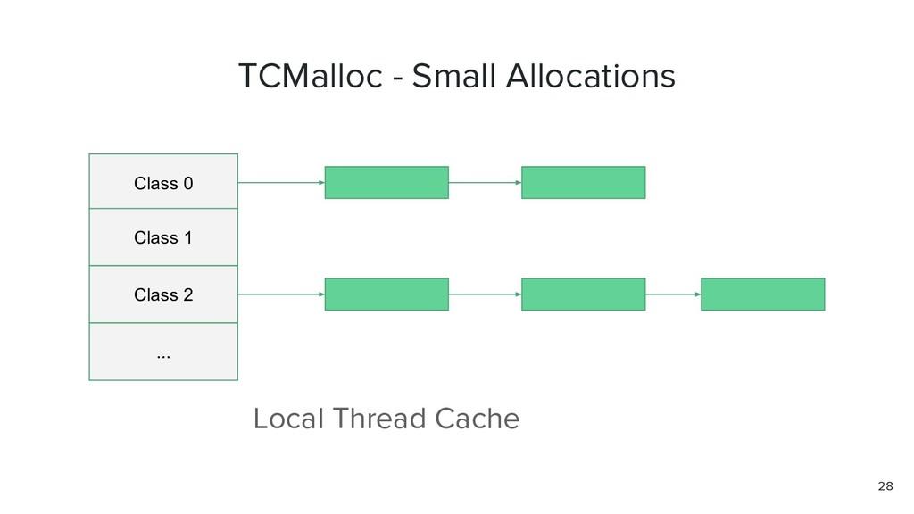 TCMalloc - Small Allocations Class 0 Class 1 Cl...