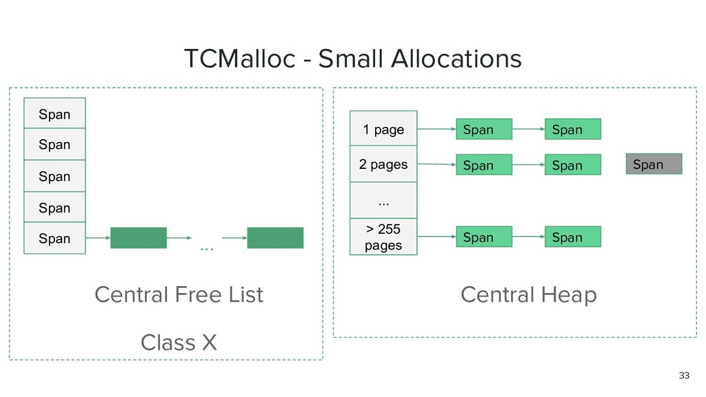 TCMalloc - Small Allocations Span Span Span Cen...