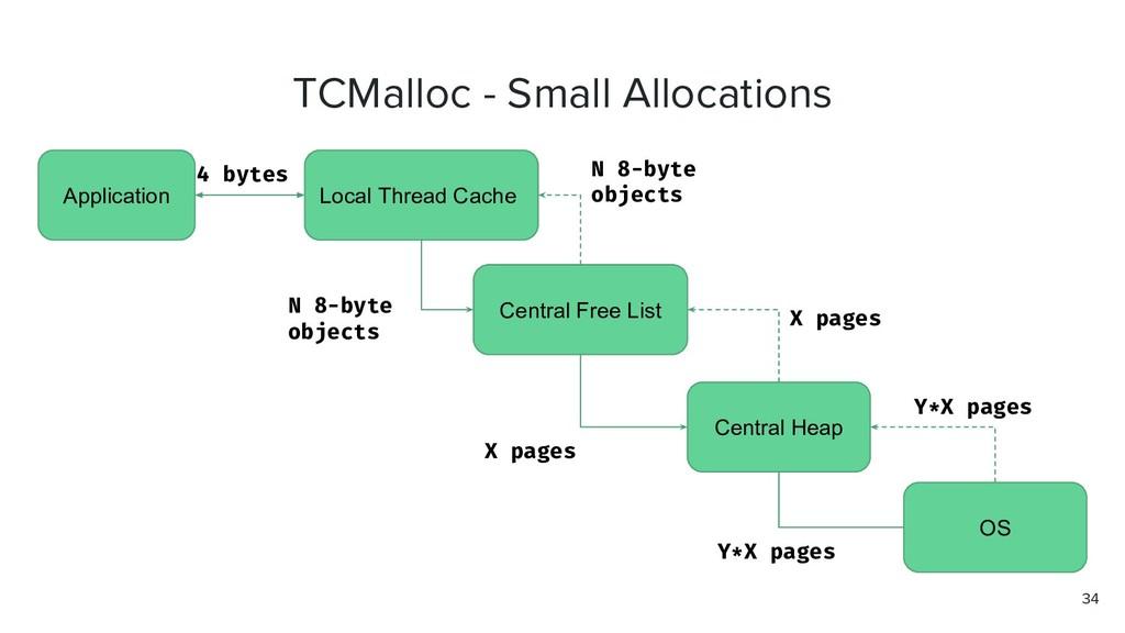 TCMalloc - Small Allocations Application Local ...