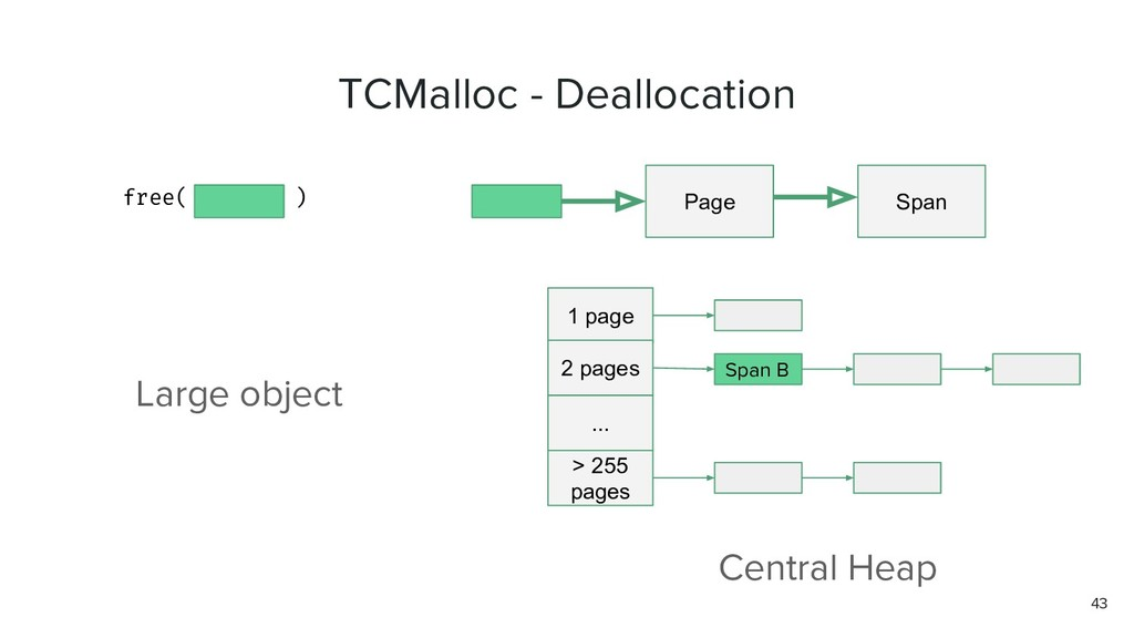 TCMalloc - Deallocation free( ) Page Span Large...