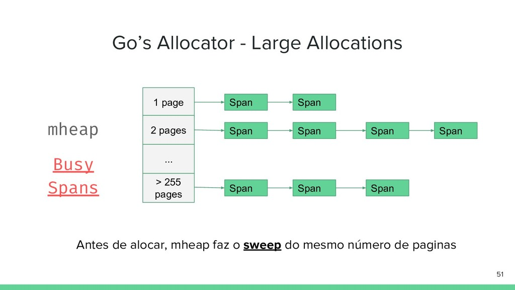 Go's Allocator - Large Allocations 51 1 page 2 ...