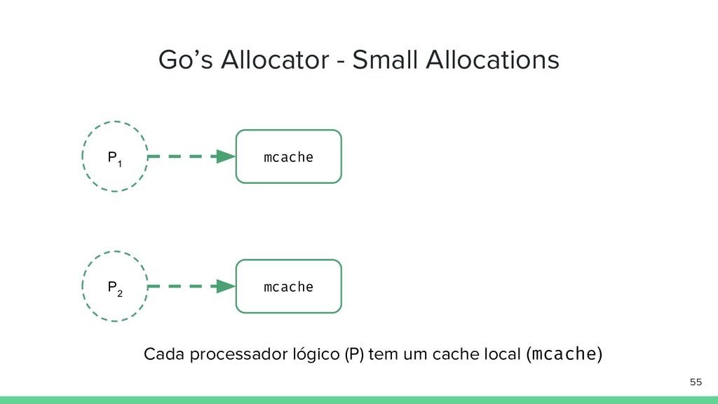 Go's Allocator - Small Allocations 55 P 1 mcach...